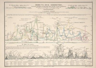 L'invention de la nature - Alexander von Humboldt 1830 (53)