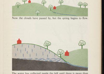 Illustrations techniques pour enfants - Gerd Arntz 1948 (12)