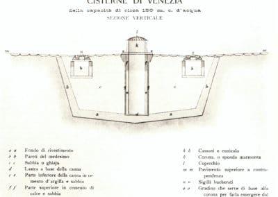 Construction d'un puit de Venise - 1873