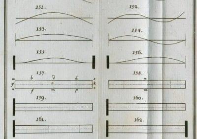Figures - Ernst Chladni 1787 (5)