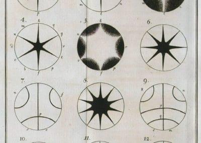 Figures - Ernst Chladni 1787 (6)